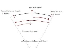 Jayasree Saranathan: Indian calendar is more scientific than