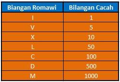 Materi Matematika Kelas 4 SD Dalam Mengenal Bilangan Romawi