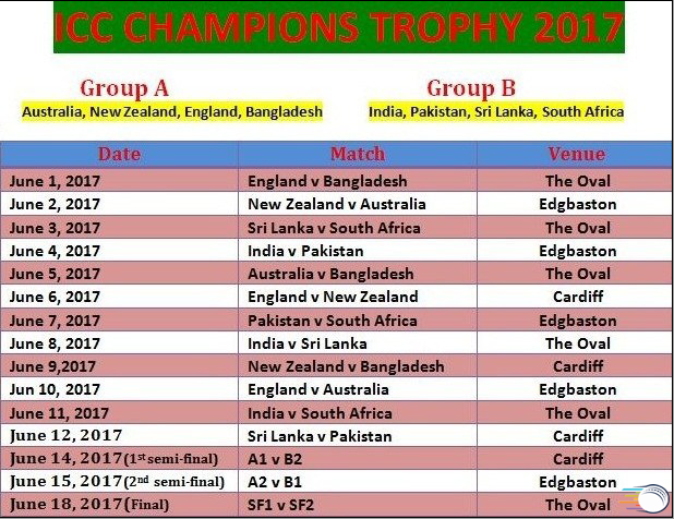 ICC 2017 Champions Trophy Group A And B