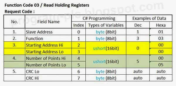 Modbus Function Code 03 Read Holding Registers Request Query