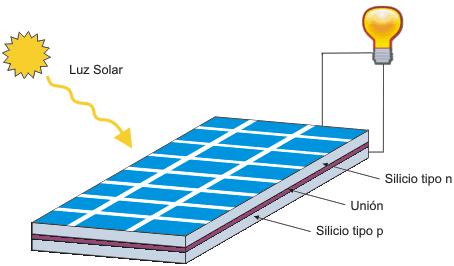 Energias Alternativas EnergiaSolar