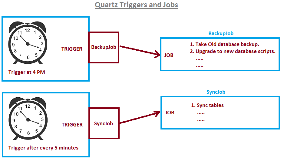 Pass parameters to Quartz Job Scheduler | JavaByPatel
