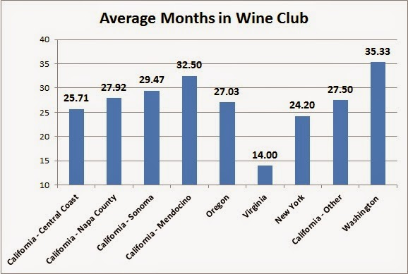 SVB on Wine: The Most Important Factor In Wine Club Success