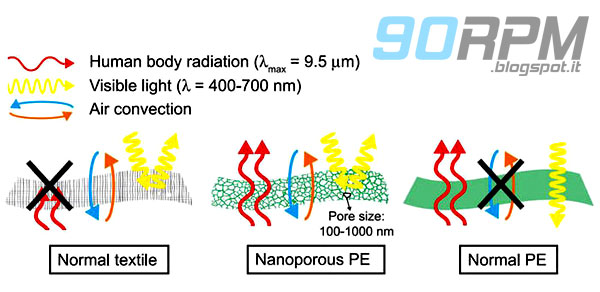 Schema che mostra la differenza di funzionamento del nanoPE a confronto con un tessuto tradizionale ed uno in polietilene