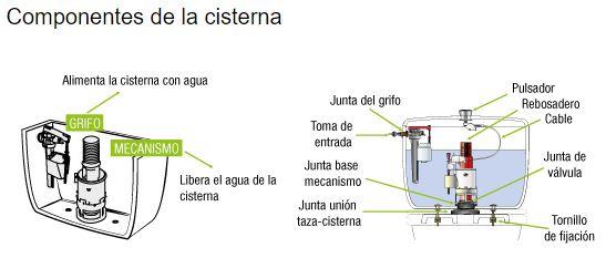 Marzua c mo elegir mecanismos de cisterna - Mecanismo de cisterna ...
