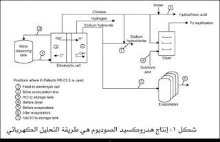 صناعة هيدروكسيد الصوديوم pdf