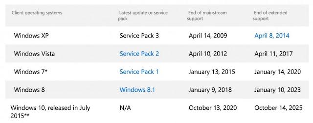 mulai-saat-ini-tidak-ada-lagi-penjualan-pc-baru-berbasis-windows-7