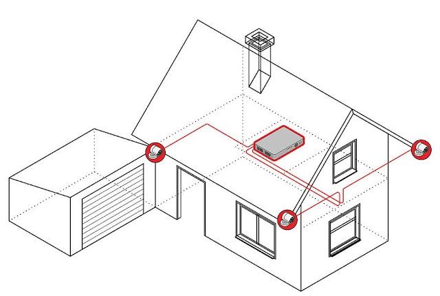 Arindam Bhadra: Analog Security Camera Installation at Home