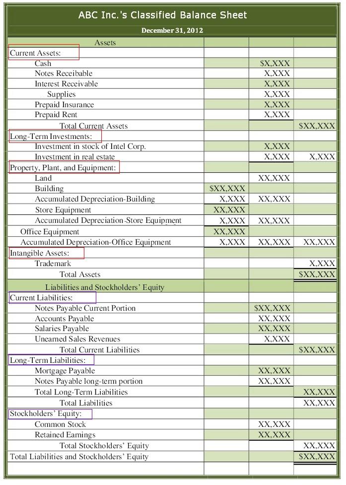 Classified Balance Sheet  Prepare Balance Sheet