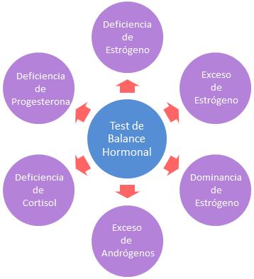 Test balance hormonal estrogeno progesterona cortisol androgenos