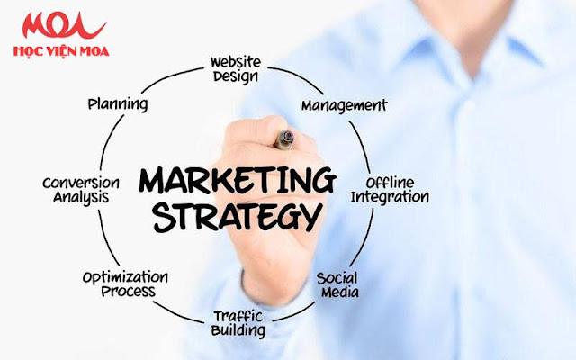 Lập Kế Hoạch Marketing Online Hiệu Quả