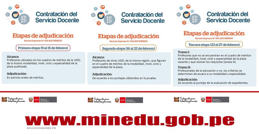 MINEDU: Conoce quiénes pueden participar en las 3 Etapas de Adjudicación - Contrato Docente Año Escolar 2017 (Del 9 al 27 Febrero) www.minedu.gob.pe
