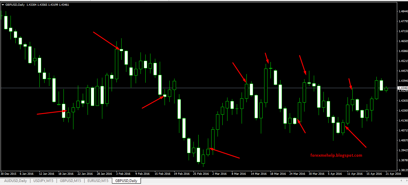 Daily time frame forex strategy