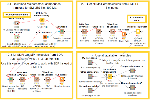 MOLPORT BLOG: KNIME workflows for downloading of MolPort data for