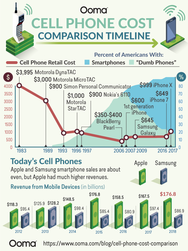 Cellphone cost comparison #infographic