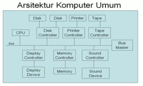 Konsep Dasar Perangkat Komputer dan Sistem Operasi 3_