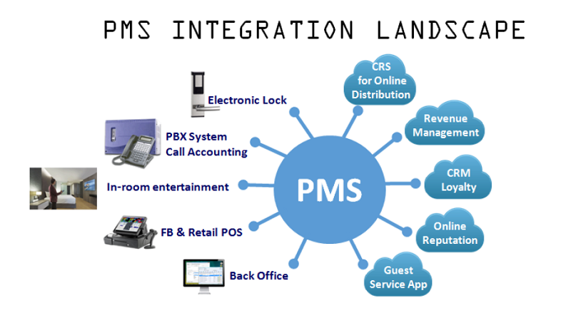 Pms Integrations A Key For A Hotel S Success Hotelier