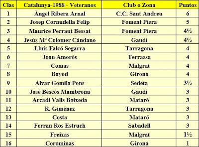 Clasificación final por puntos del Campeonato de Catalunya de veteranos 1988