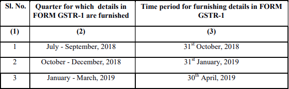 Form GSTR-1 filing due dates from July 2018 to March 2019