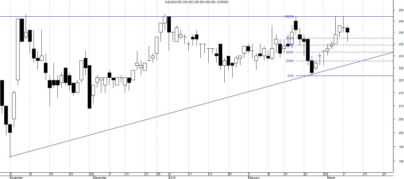 Analisis Teknikal, Dasar Membuat Rencana Trading