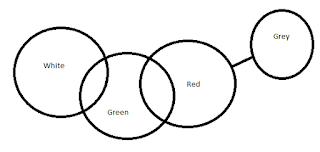 The least possible Venn diagram for the given statements is as follows,