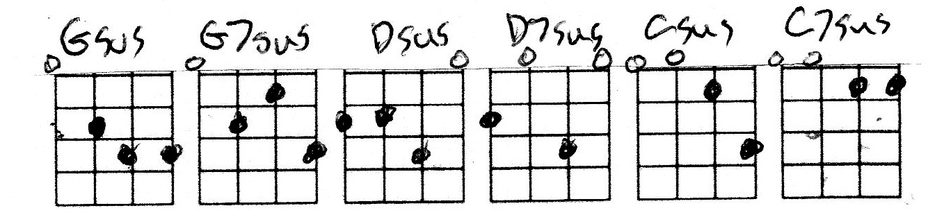 G7sus Chord Related Keywords Suggestions G7sus Chord Long Tail