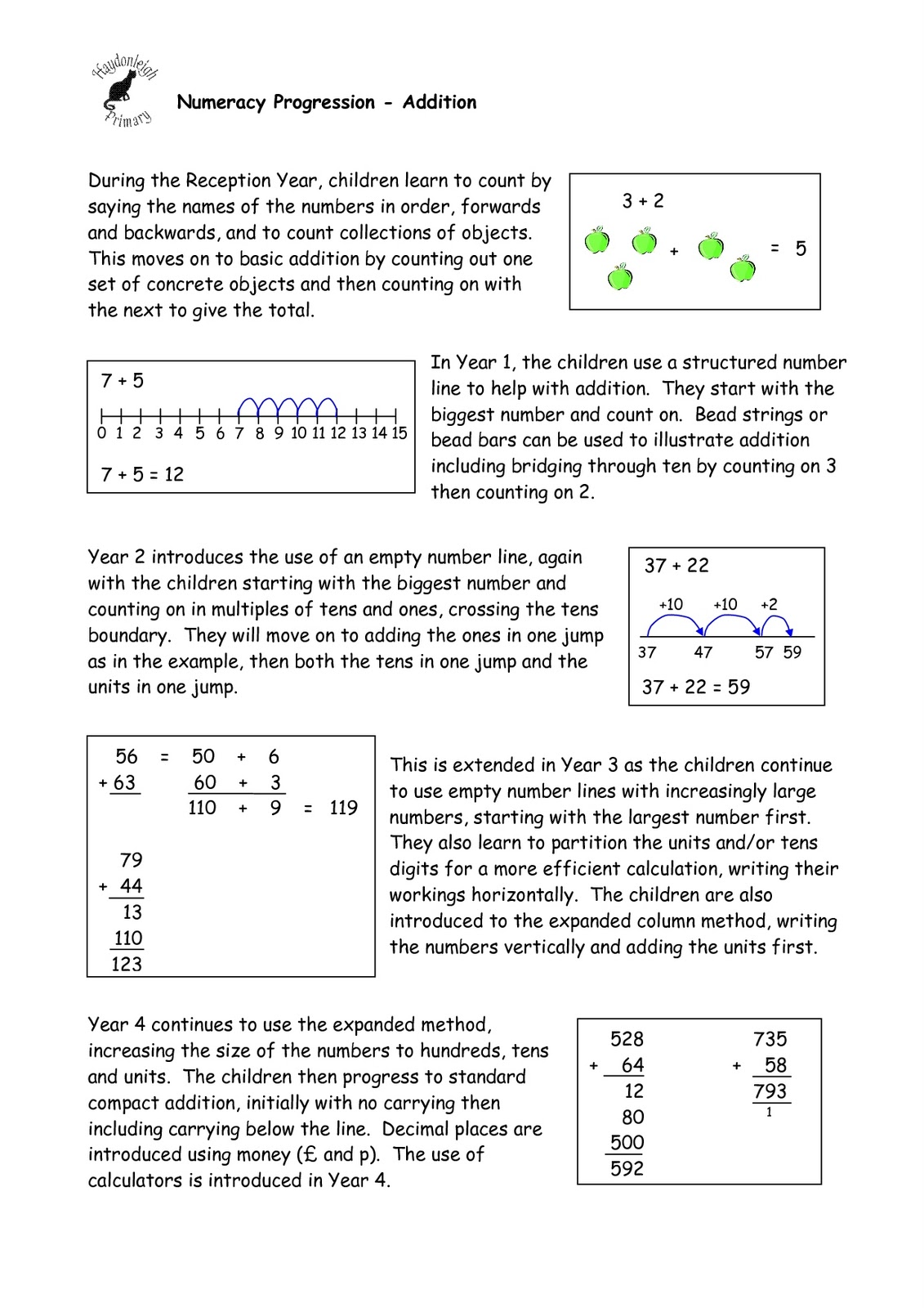Numeracy: Numeracy link 3 = addition and subtraction