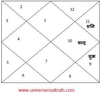 Durdhara-Yog1