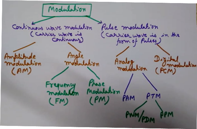 Types of Modulation, classification of modulation