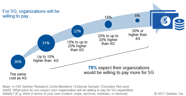 Gartner End-User Survey Finds Three-Quarters of Respondents Are Willing to Pay More for 5G