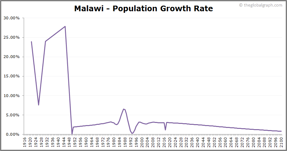 Malawi  Population Growth Rate