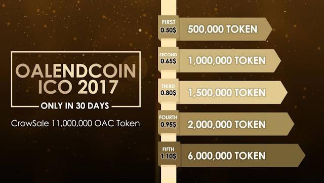 Dự án đầu tư Oaccoin - Lãi suất 48% tháng