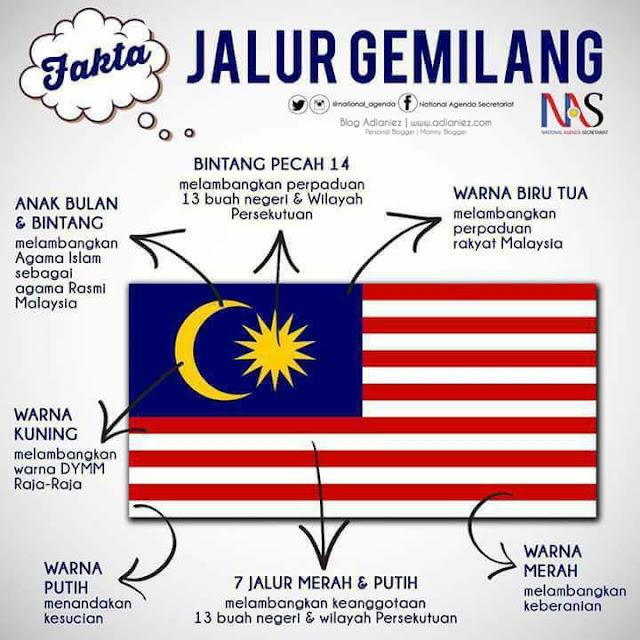 Fakta Jalur Gemilang | Sayangi Malaysiaku