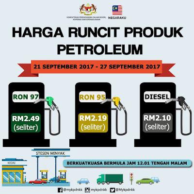 Harga Runcit Produk Petroleum (21 September 2017 - 27 September 2017)