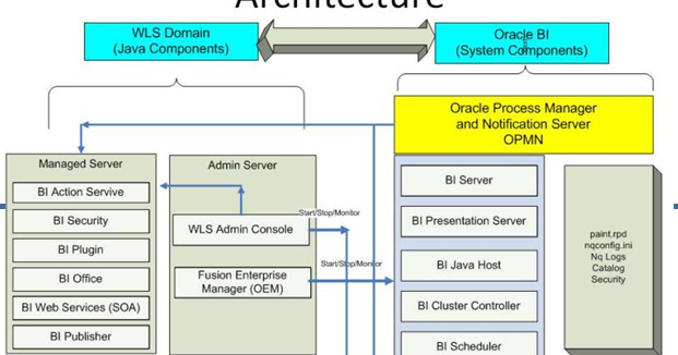 Business Intelligence OBIEE Architecture
