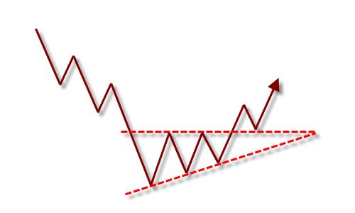 ascending triangle bottom