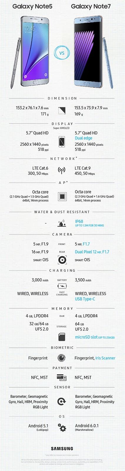 Galaxy-Note-7-vs-Galaxy-Note-5-Comparison