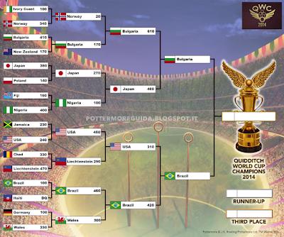Risultato della seconda semifinale, giocata tra Bulgaria e Giappone