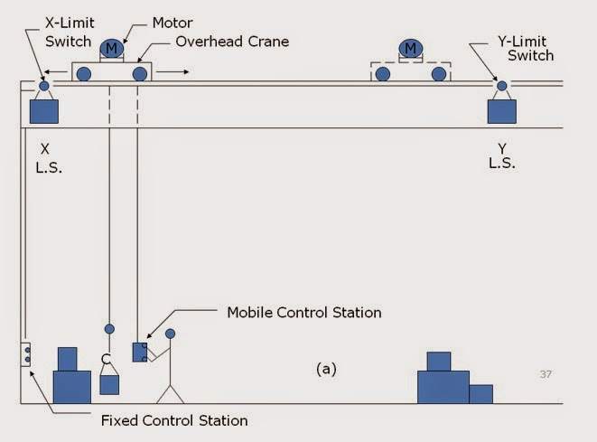 FORWARD REVERSE MOTOR CONTROL | Motor Control Operation and Circuits