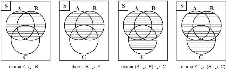 Sifat sifat operasi himpunan berpendidikan pengertian garis lurus dan garis lengkung beserta contohnya ccuart Gallery