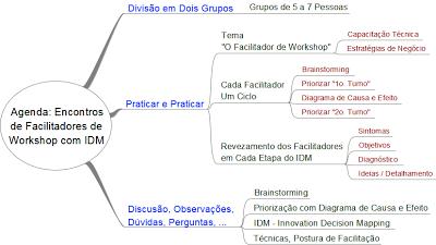 Curso de Formação de Facilitadores de Workshop de Planejamento Estratégico e Inovação