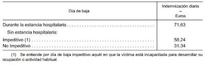 Tabla del baremo de indemnizaciones del 2013 publicado en el BOE