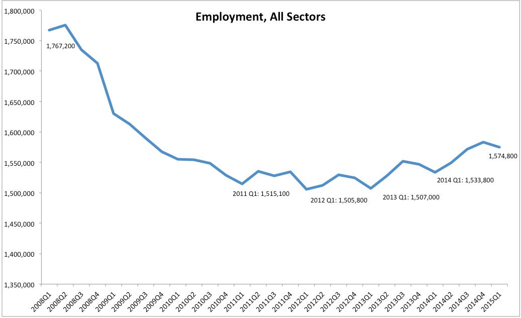 True Economics: 20/6/15: Irish Employment by Sector