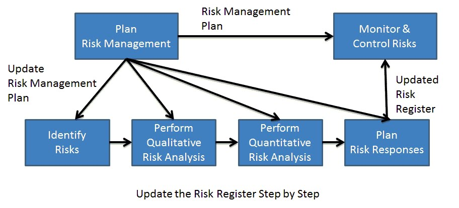 Become a Certified Project Manager Chapter 80 Monitoring and - sample quantitative risk analysis