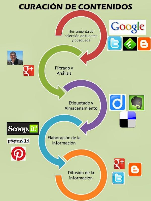 Web: Curación de contenidos (Infografía)