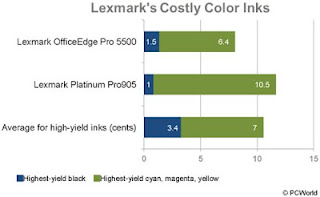 Lexmark's Costly Color Inks