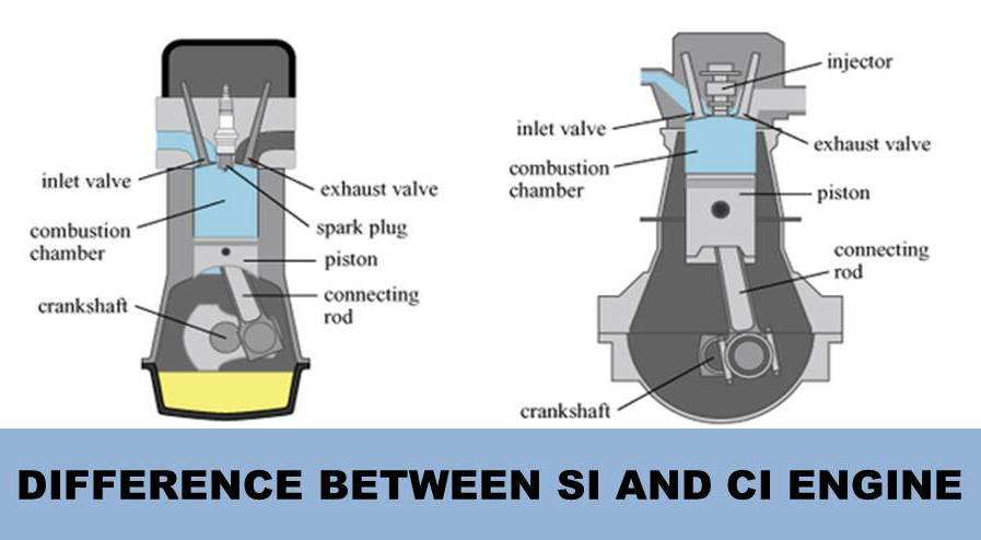 combustion in ci engines Open-chamber | divided chamber | combustion-chamber | diesel engine | engine | diesel | si engine | ci engine | crank angle | crank | combustion | piston .