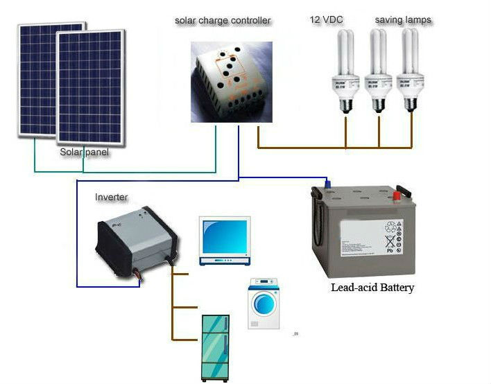 How to size and design your home solar power system to save money relemech - Home solar power system design ...