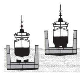 Hukum Archimedes - Galangan kapal untuk mengangkat kapal dari air