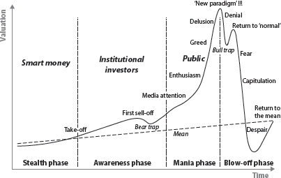 bubble-wave-The four phases of the standard bubble wave